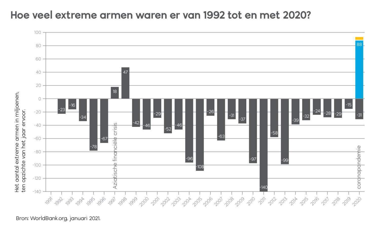 aantal extreme armen van 1992 tot en met 2020
